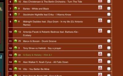 Top 10 on HitPlaneta